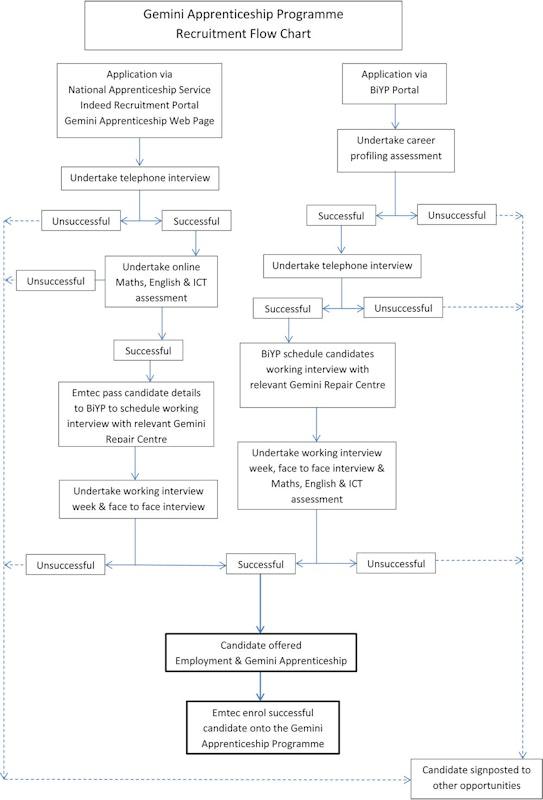 Gemini Recruitment Flow Chart V3