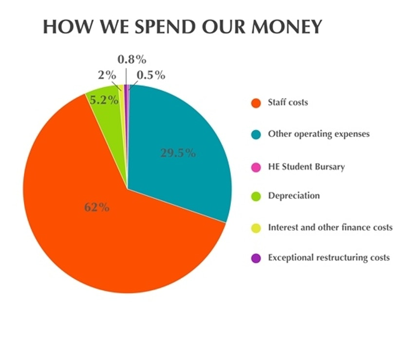 How We Spend Our Money 1